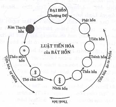 Đôi điều về chữ Thiên trong Đạo Cao Đài